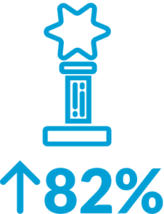 trophy icon with up arrow indicating 82 percent increase